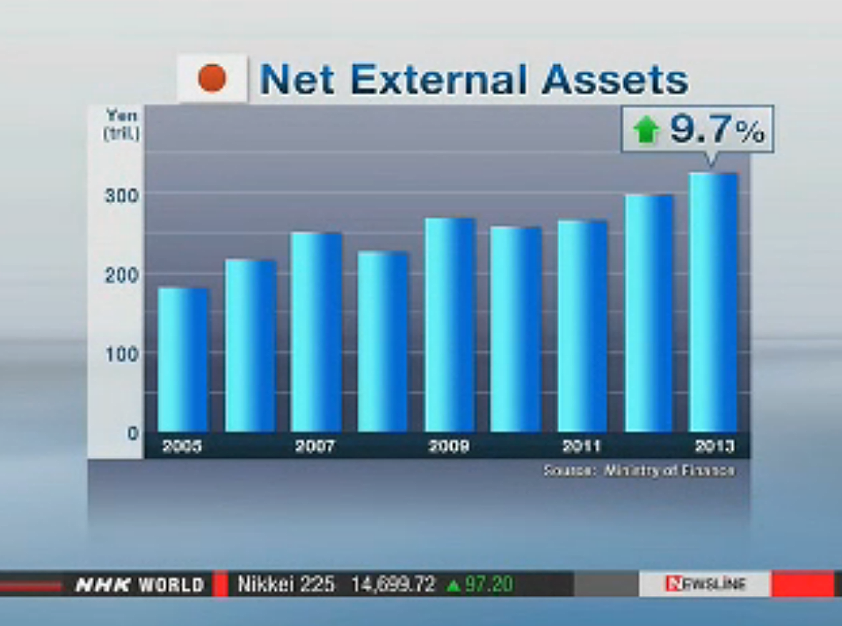 Japan's foreign assets renew record high in 2013