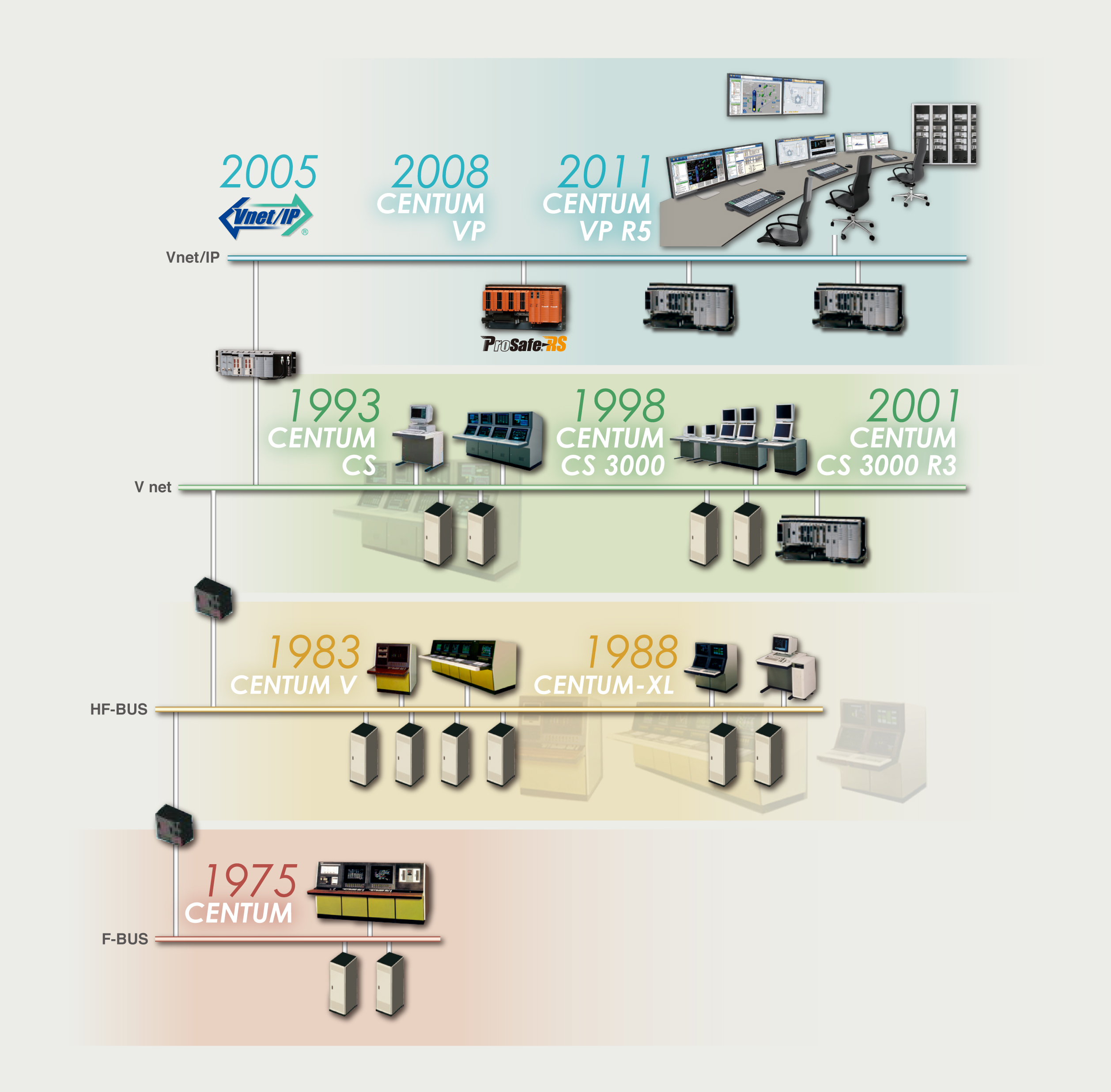 Yokogawa Electric Corporation - CENTUM VP History